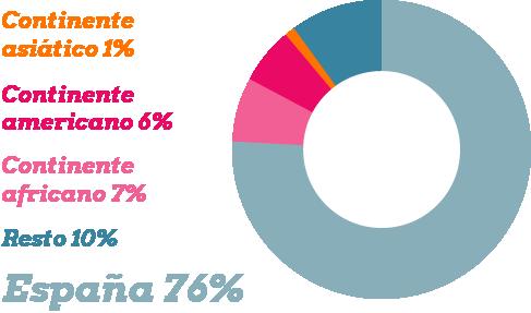 Grafico poblacion reclusa