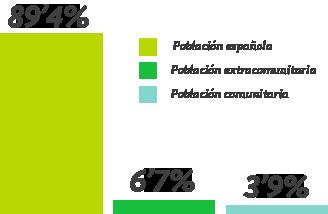 Gráfica de población activa