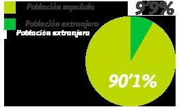 Gráfica sobre prestaciones por desempleo