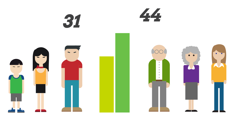 Gráfica edad media