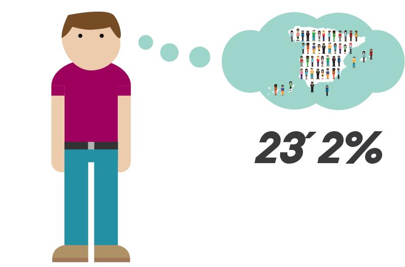 Ilustración con el porcentaje del 21,5 de inmigración recibida por la población española