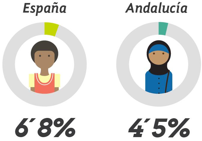 Porcentaje real del 6,8 en España